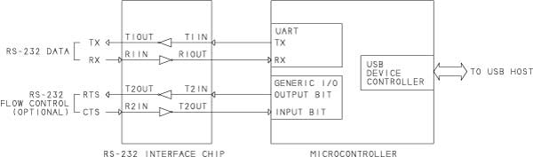 Pic32 Uart Interrupt Example